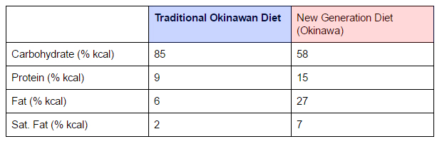 okinawa_diet_comparison